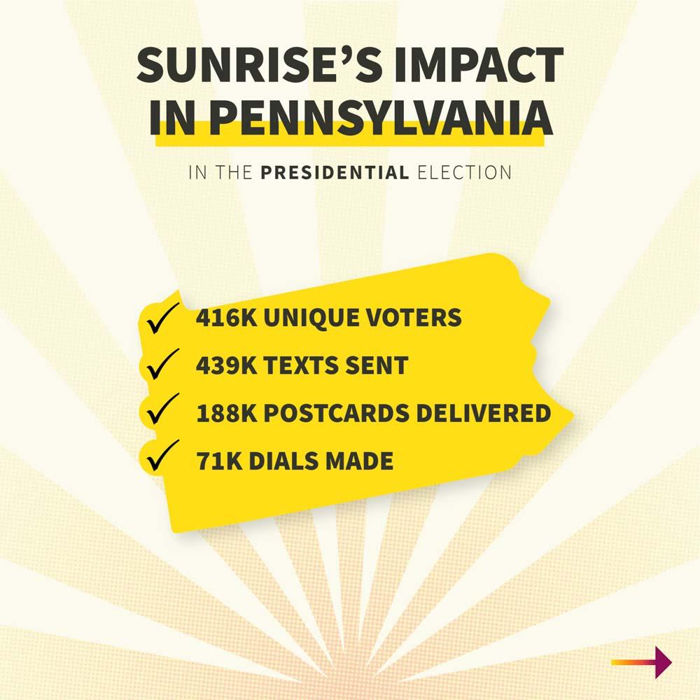 Sunrise Impact Swing States 06