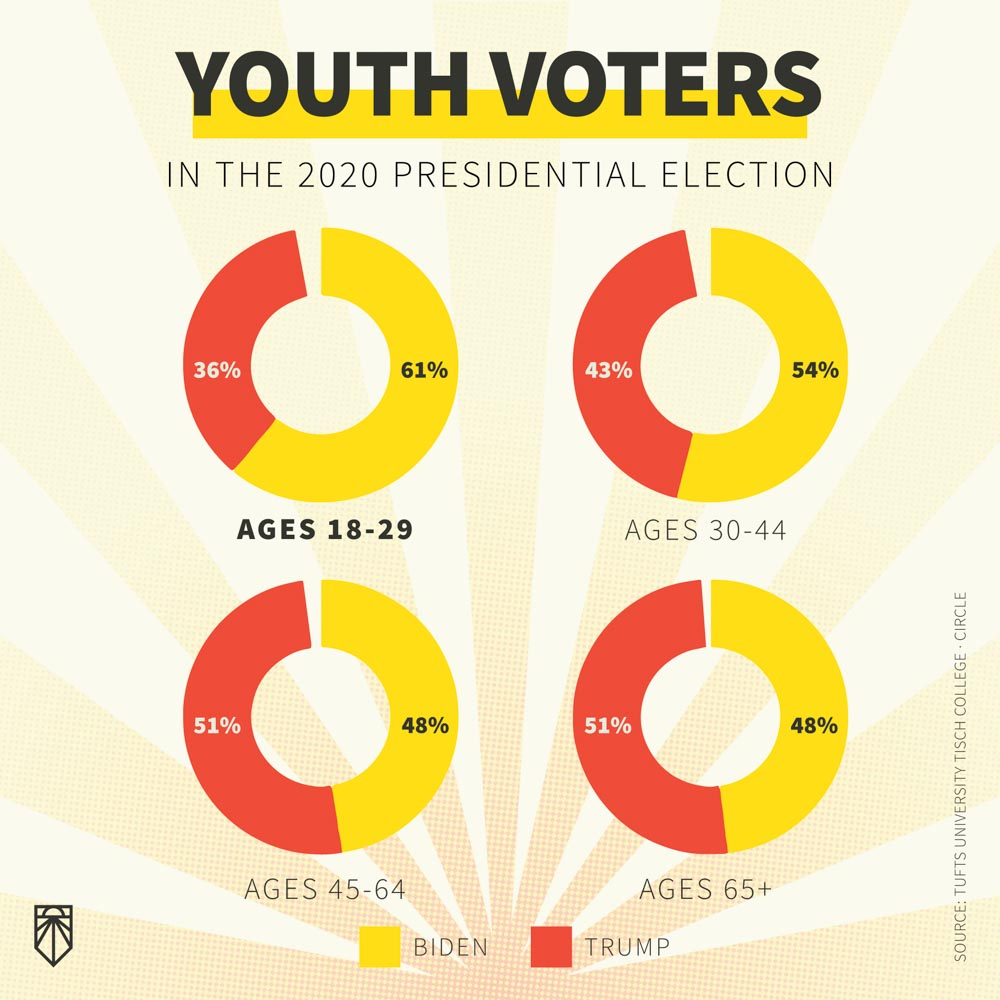 youth voters jc01