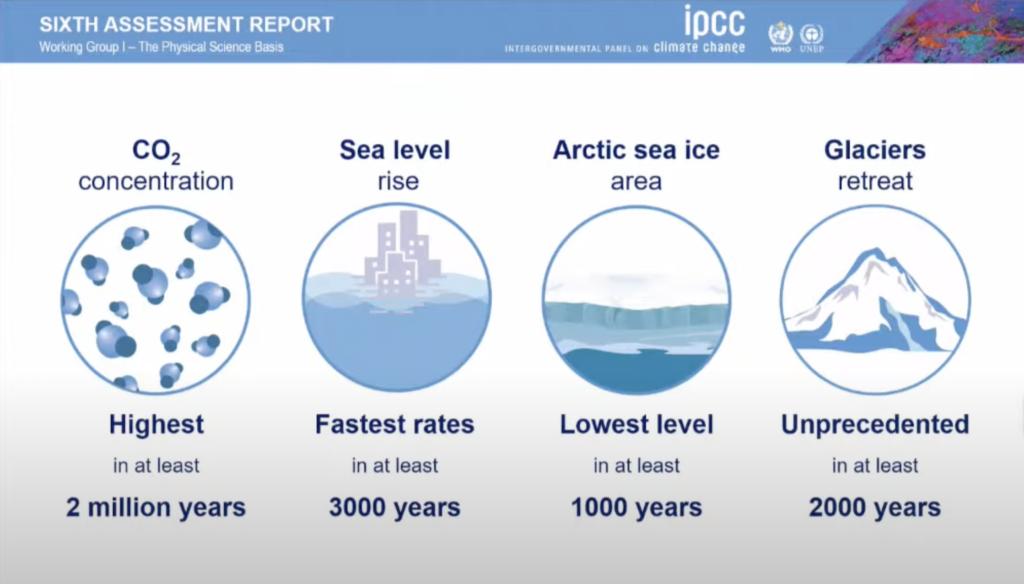 IPCC-Climate-Change-2021